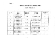 承担江西省水利工程招标投标代理机构名单